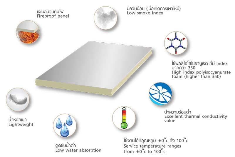 Features of PIR FIWall i370 Sandwich Panel